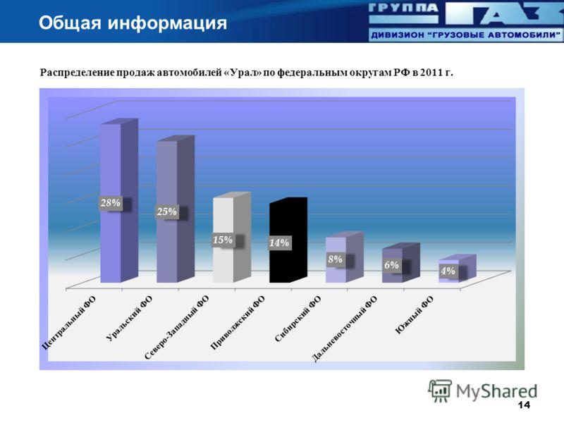 Общая информация Распределение продаж автомобилей « Урал » по федеральным округам РФ в 2011 г. 14