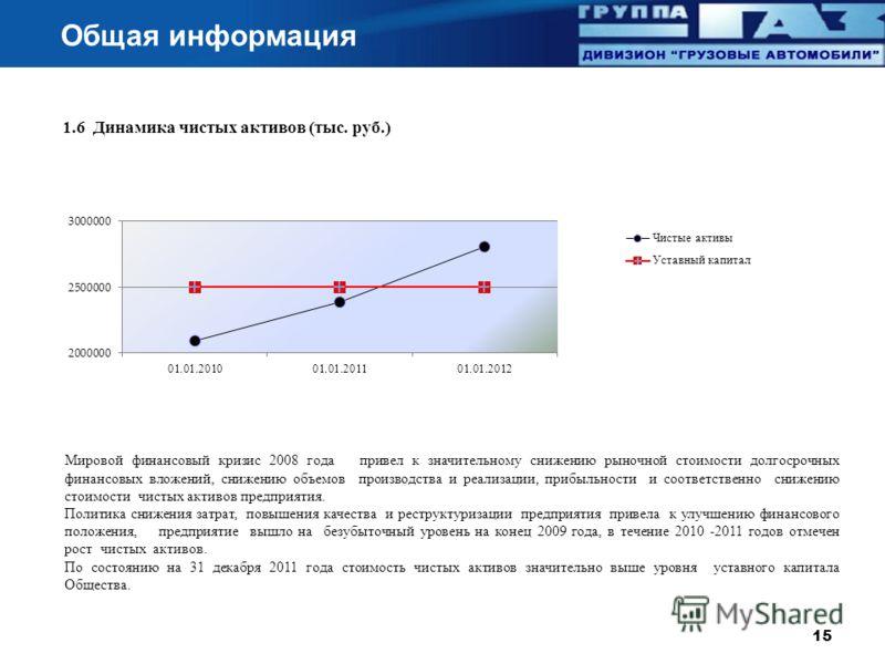 Общая информация 1.6 Динамика чистых активов ( тыс. руб.) Мировой финансовый кризис 2008 года привел к значительному снижению рыночной стоимости долгосрочных финансовых вложений, снижению объемов производства и реализации, прибыльности и соответствен