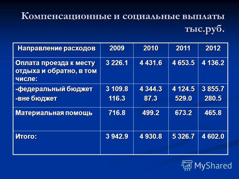 Направление расходов 2009201020112012 Оплата проезда к месту отдыха и обратно, в том числе: 3 226.1 4 431.6 4 653.5 4 136.2 -федеральный бюджет -вне бюджет 3 109.8 116.3 4 344.3 87.3 4 124.5 529.0 3 855.7 280.5 Материальная помощь 716.8499.2673.2465.