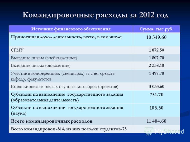 Командировочные расходы за 2012 год Источник финансового обеспеченияСумма, тыс.руб. Приносящая доход деятельность, всего, в том числе: 10 549.60 СГМУ1 872.50 Выездные циклы (внебюджетные)1 807.70 Выездные циклы (бюджетные)2 338.10 Участие в конференц