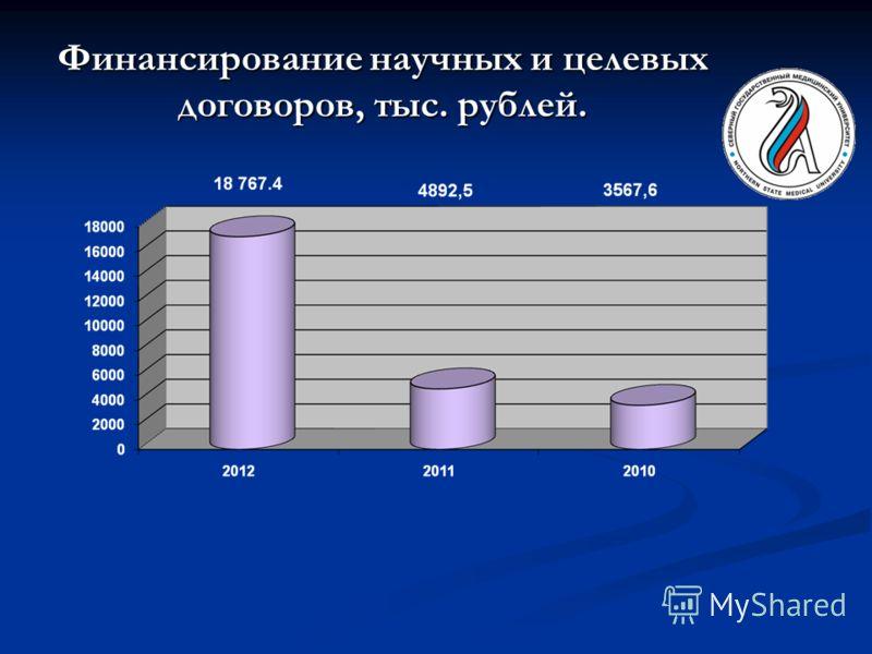 Финансирование научных и целевых договоров, тыс. рублей.