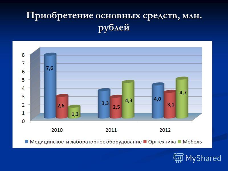 Приобретение основных средств, млн. рублей