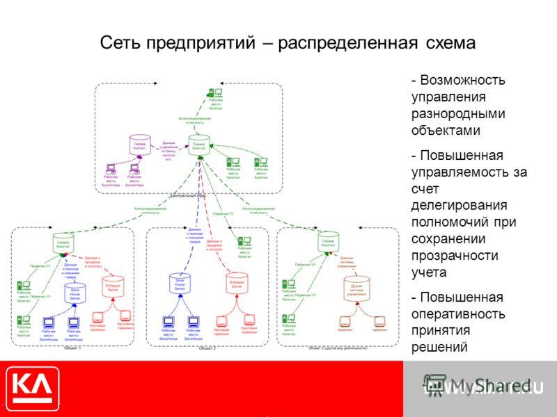 Сеть предприятий – распределенная схема - Возможность управления разнородными объектами - Повышенная управляемость за счет делегирования полномочий при сохранении прозрачности учета - Повышенная оперативность принятия решений