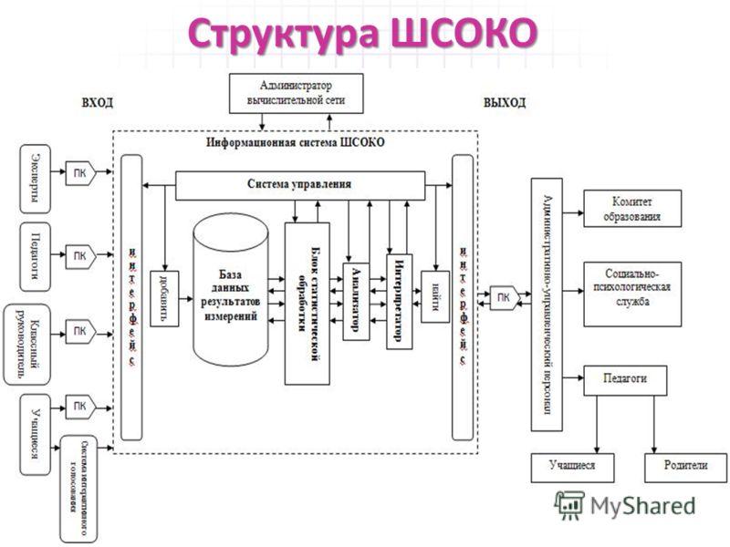 Структура ШСОКО