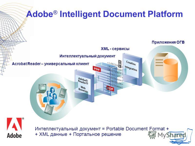 Adobe ® Intelligent Document Platform Приложения ОГВ XML - сервисы Интеллектуальный документ Acrobat Reader – универсальный клиент Интеллектуальный документ = Portable Document Format + + XML данные + Портальное решение