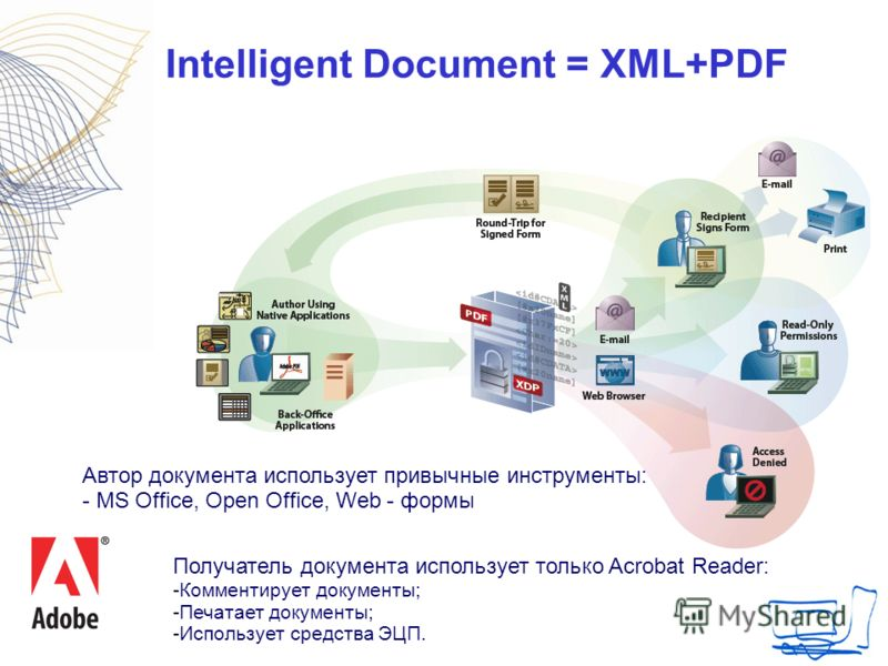 Intelligent Document = XML+PDF Автор документа использует привычные инструменты: - MS Office, Open Office, Web - формы Получатель документа использует только Acrobat Reader: -Комментирует документы; -Печатает документы; -Использует средства ЭЦП.