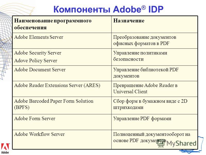 Компоненты Adobe ® IDP Управление PDF формамиAdobe Form Server Сбор форм в бумажном виде с 2D штрихкодами Adobe Barcoded Paper Form Solution (BPFS) Полноценный документооборот на основе PDF документов Adobe Workflow Server Превращение Adobe Reader в