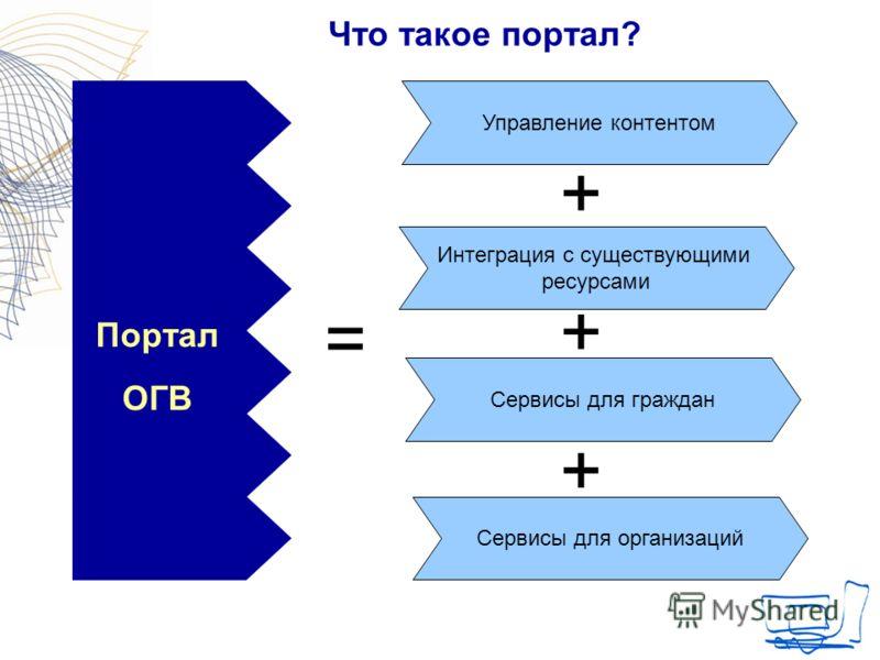 Что такое портал? Управление контентом Интеграция с существующими ресурсами Сервисы для граждан Портал ОГВ Сервисы для организаций + + + =