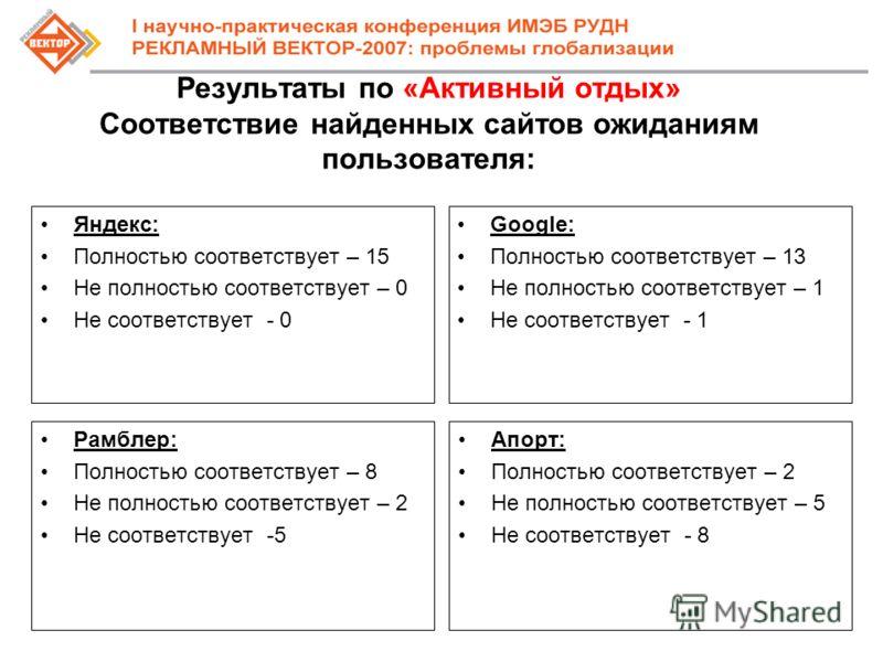 Результаты по «Активный отдых» Соответствие найденных сайтов ожиданиям пользователя: Яндекс: Полностью соответствует – 15 Не полностью соответствует – 0 Не соответствует - 0 Google: Полностью соответствует – 13 Не полностью соответствует – 1 Не соотв
