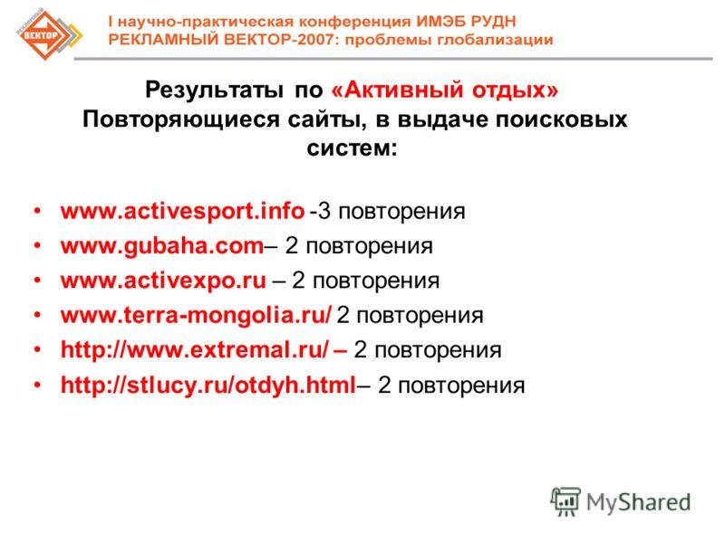 Результаты по «Активный отдых» Повторяющиеся сайты, в выдаче поисковых систем: www.activesport.info -3 повторения www.gubaha.com– 2 повторения www.activexpo.ru – 2 повторения www.terra-mongolia.ru/ 2 повторения http://www.extremal.ru/ – 2 повторения