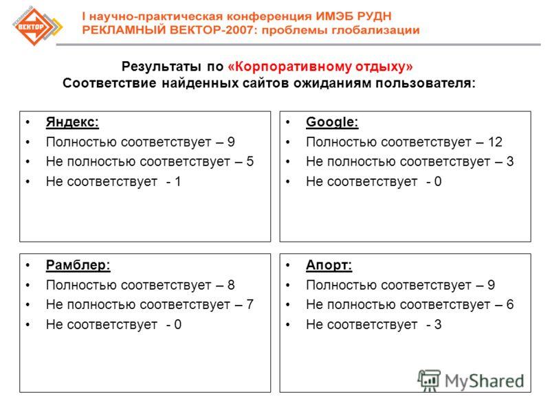 Результаты по «Корпоративному отдыху» Соответствие найденных сайтов ожиданиям пользователя: Яндекс: Полностью соответствует – 9 Не полностью соответствует – 5 Не соответствует - 1 Google: Полностью соответствует – 12 Не полностью соответствует – 3 Не