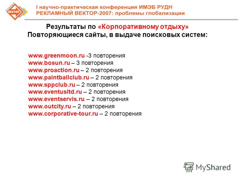 Результаты по «Корпоративному отдыху» Повторяющиеся сайты, в выдаче поисковых систем: www.greenmoon.ru -3 повторения www.bosun.ru – 3 повторения www.proaction.ru – 2 повторения www.paintballclub.ru – 2 повторения www.sppclub.ru – 2 повторения www.eve
