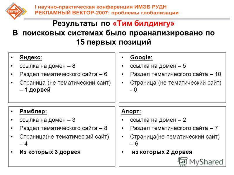 Результаты по «Тим билдингу» В поисковых системах было проанализировано по 15 первых позиций Яндекс: ссылка на домен – 8 Раздел тематического сайта – 6 Страница (не тематический сайт) – 1 дорвей Google: ссылка на домен – 5 Раздел тематического сайта