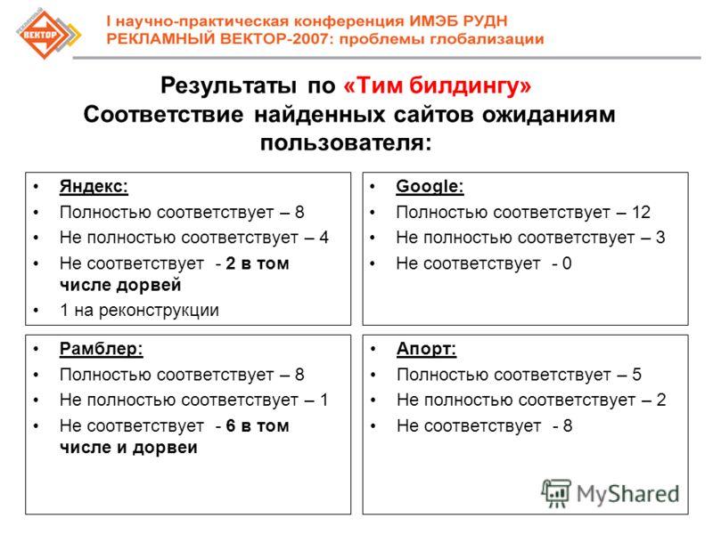 Результаты по «Тим билдингу» Соответствие найденных сайтов ожиданиям пользователя: Яндекс: Полностью соответствует – 8 Не полностью соответствует – 4 Не соответствует - 2 в том числе дорвей 1 на реконструкции Google: Полностью соответствует – 12 Не п