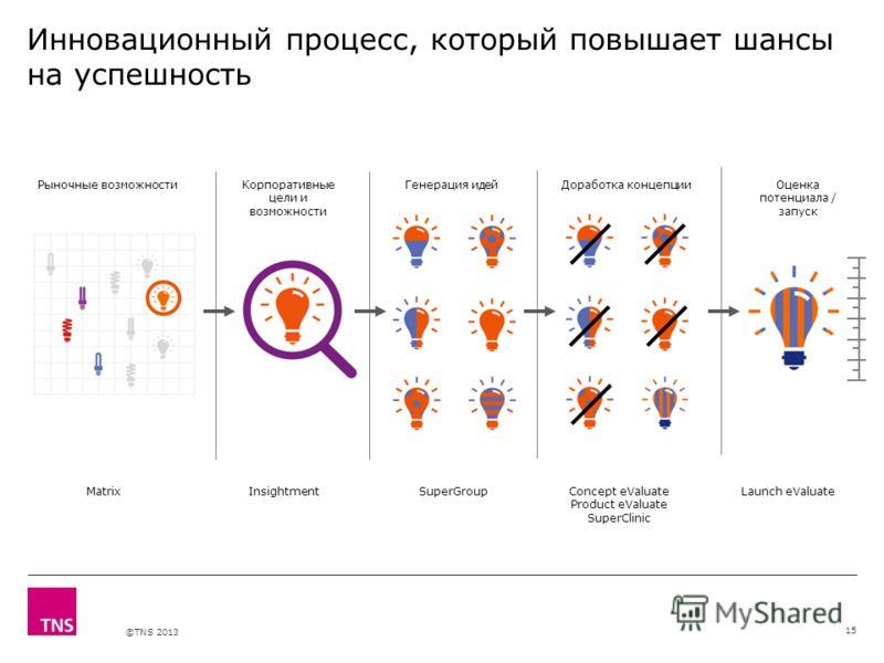 X AXIS LOWER LIMIT UPPER LIMIT CHART TOP Y AXIS LIMIT ©TNS 2013 Инновационный процесс, который повышает шансы на успешность 15 Рыночные возможностиКорпоративные цели и возможности Генерация идейДоработка концепцииОценка потенциала / запуск MatrixSupe