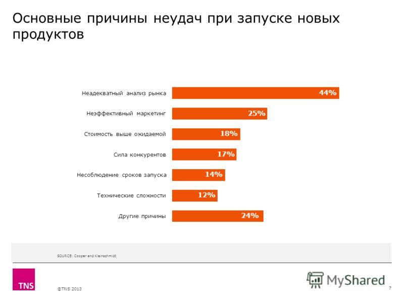 X AXIS LOWER LIMIT UPPER LIMIT CHART TOP Y AXIS LIMIT ©TNS 2013 SOURCE: Cooper and Kleinschmidt Основные причины неудач при запуске новых продуктов 7 44% 25% 18% 17% 14% 12% 24%