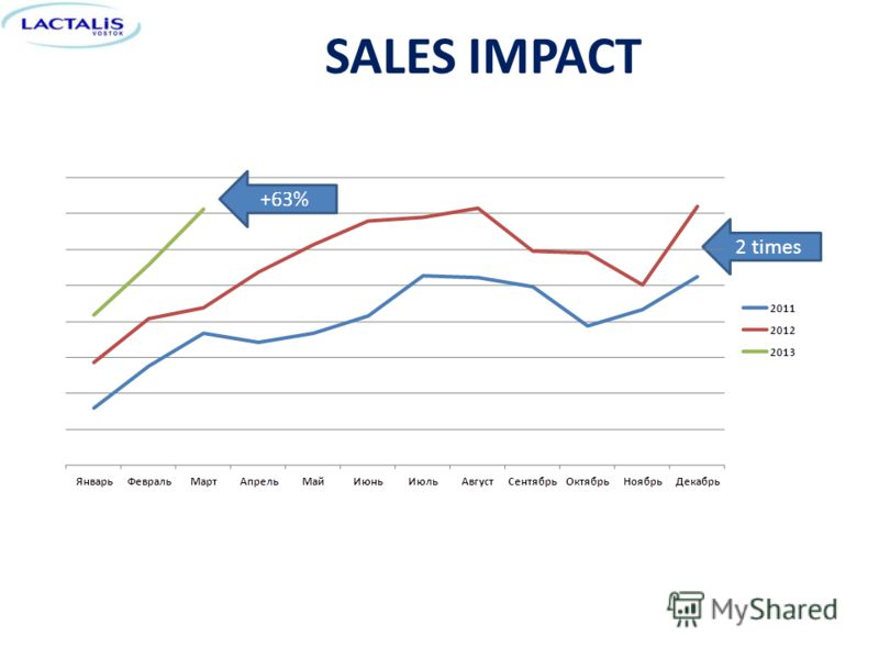 SALES IMPACT 2 times