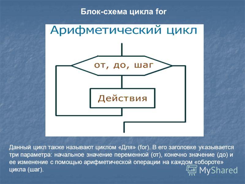 Блок-схема цикла for Данный цикл также называют циклом «Для» (for). В его заголовке указывается три параметра: начальное значение переменной (от), конечно значение (до) и ее изменение с помощью арифметической операции на каждом «обороте» цикла (шаг).
