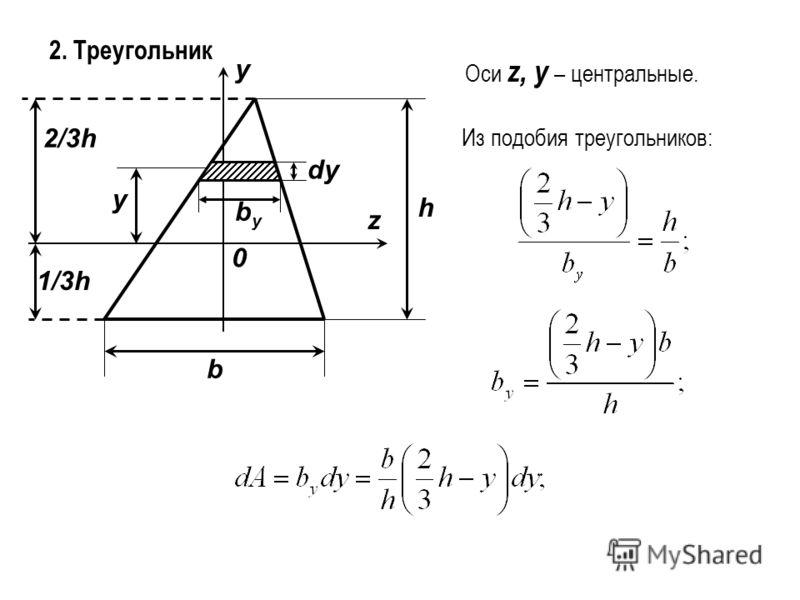 2. Треугольник b h z y 0 1/3h 2/3h dy y Оси z, y – центральные. Из подобия треугольников: byby