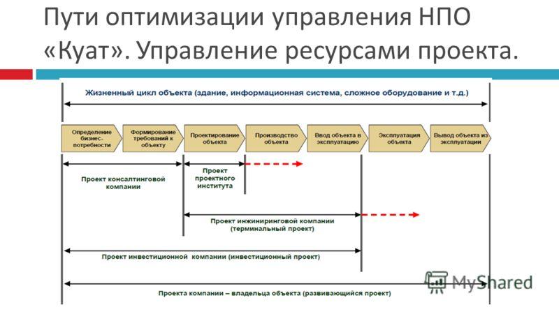 Пути оптимизации управления НПО « Куат ». Управление ресурсами проекта.