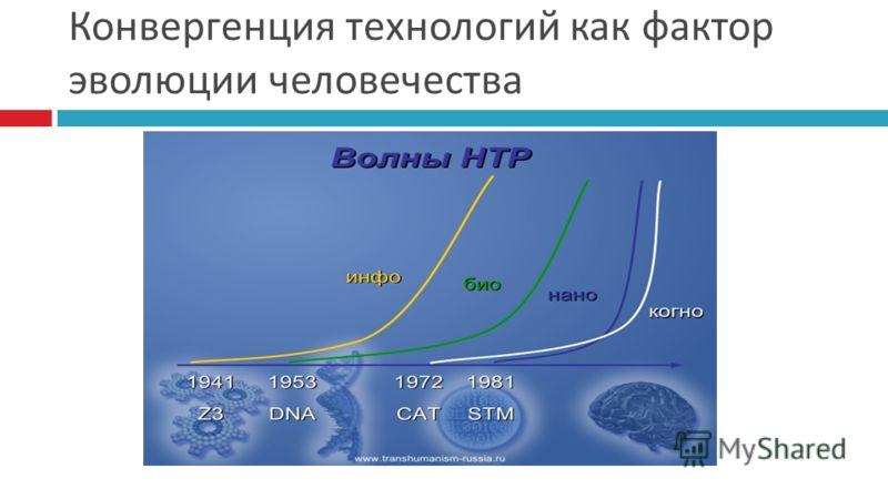 Конвергенция технологий как фактор эволюции человечества