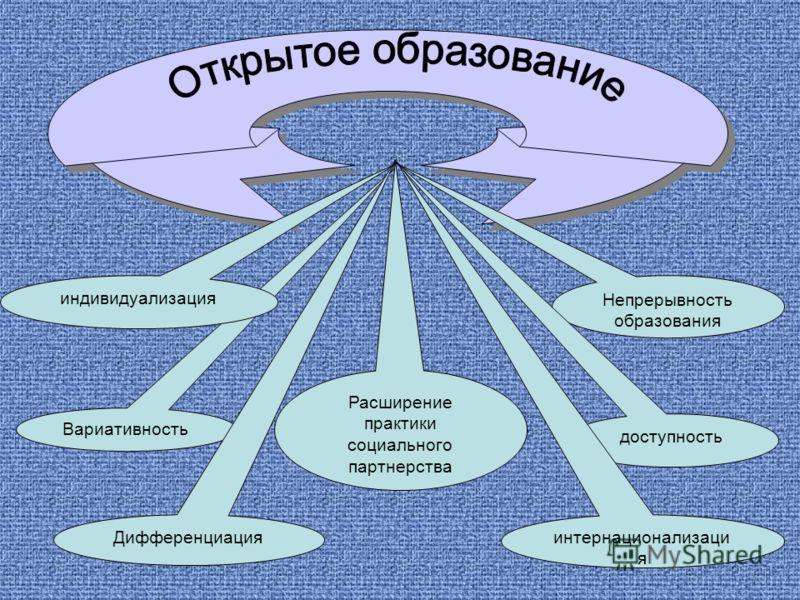 Вариативность Непрерывность образования индивидуализация Расширение практики социального партнерства доступность интернационализаци я Дифференциация