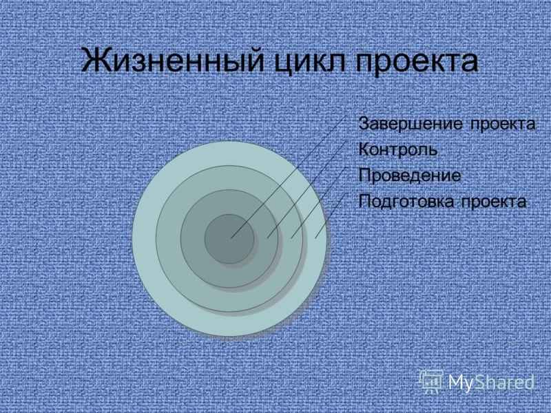 Завершение проекта Контроль Проведение Подготовка проекта Жизненный цикл проекта