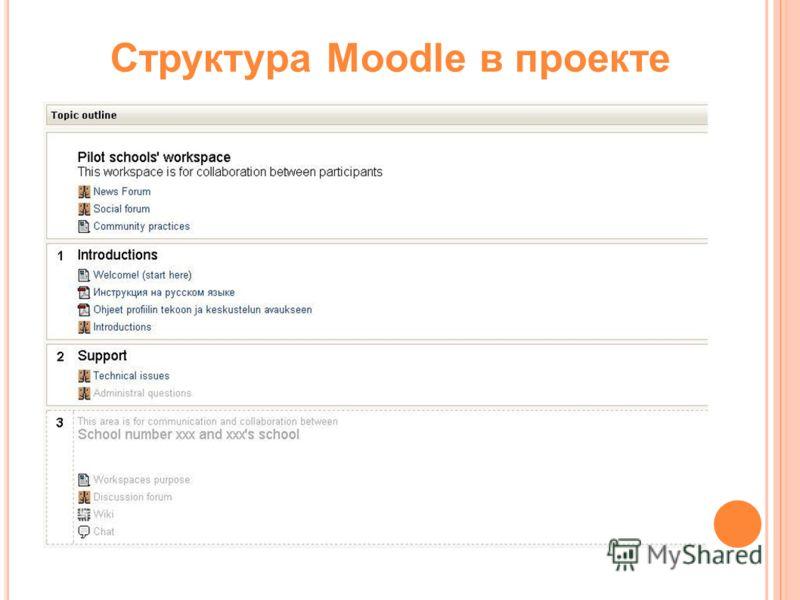 Структура Moodle в проекте