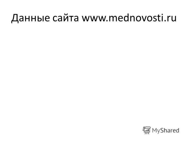 Данные сайта www.mednovosti.ru