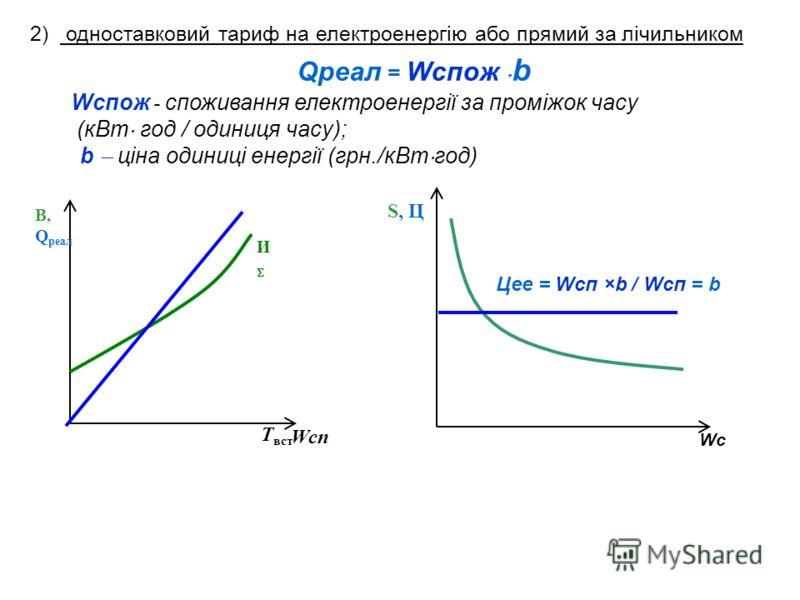 И В, Q реал T вст Wсп WсWс S, ЦS, Ц Qреал = Wспож b Wспож - споживання електроенергії за проміжок часу (кВт год / одиниця часу); b ціна одиниці енергії (грн./кВт год) Цее = Wсп ×b / Wсп = b 2) одноставковий тариф на електроенергію або прямий за лічил