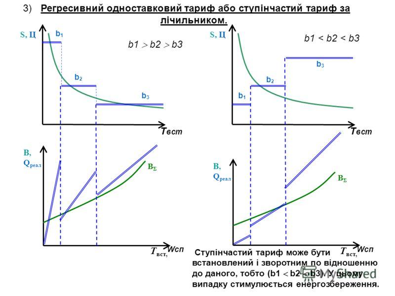 3) Регресивний одноставковий тариф або ступінчастий тариф за лічильником. Т вст S, Ц Ступінчастий тариф може бути встановлений і зворотним по відношенню до даного, тобто (b1 b2 b3). У цьому випадку стимулюється енергозбереження. В В, Q реал T вст, Wс