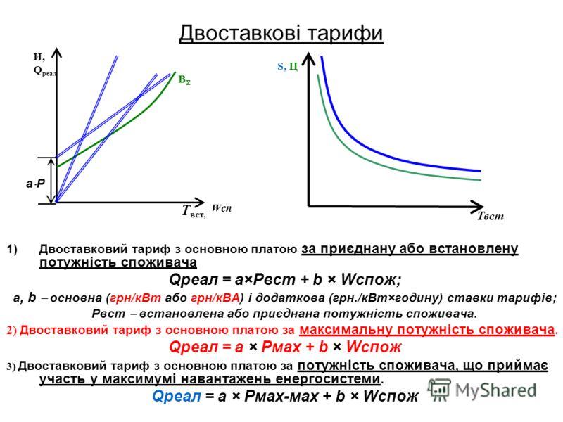 Двоставкові тарифи 1)Двоставковий тариф з основною платою за приєднану або встановлену потужність споживача Qреал = а×Рвст + b × Wспож; а, b основна (грн/кВт або грн/кВА) і додаткова (грн./кВт×годину) ставки тарифів; Рвст встановлена або приєднана по