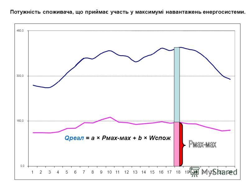 0,0 150,0 300,0 450,0 123456789101112131415161718192021222324 Qреал = а × Рмах-мах + b × Wспож Потужність споживача, що приймає участь у максимумі навантажень енергосистеми.