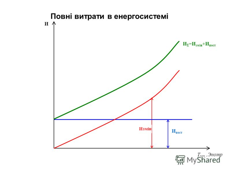 И пост И =И змін +И пост И T уст,,Эпотр Измін Повні витрати в енергосистемі
