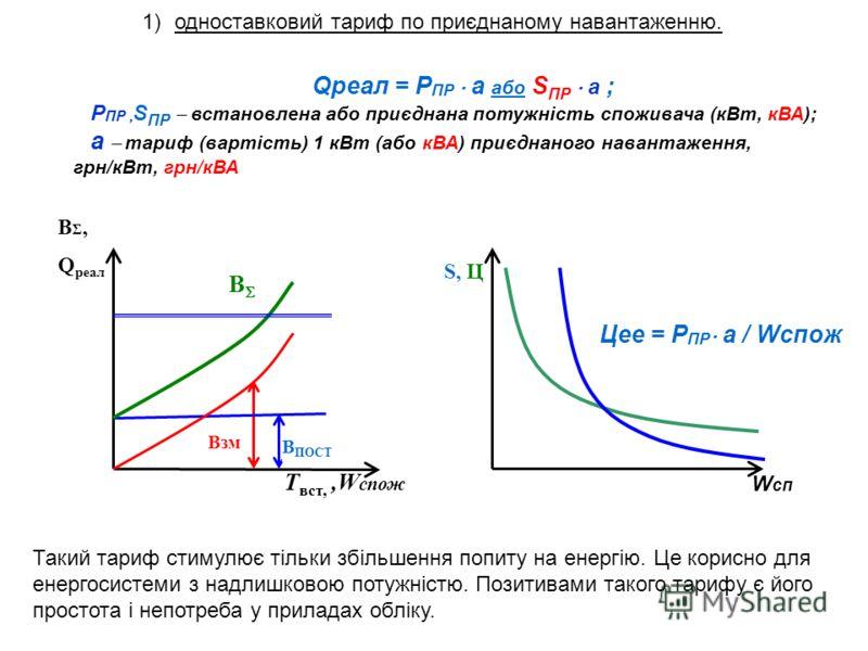 В В Σ, Q реал T вст,,W спож В ПОСТ Взм W сп S, Ц Qреал = Р ПР а або S ПР а ; Р ПР, S ПР встановлена або приєднана потужність споживача (кВт, кВА); а тариф (вартість) 1 кВт (або кВА) приєднаного навантаження, грн/кВт, грн/кВА Цее = Р ПР а / Wcпож Таки