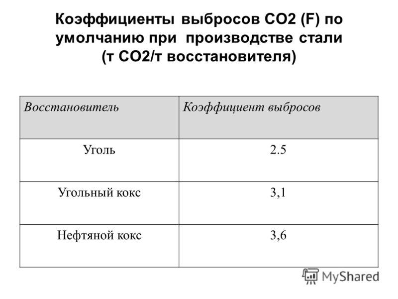 Коэффициенты выбросов СО2 (F) по умолчанию при производстве стали (т СО2/т восстановителя) ВосстановительКоэффициент выбросов Уголь2.5 Угольный кокс3,1 Нефтяной кокс3,6