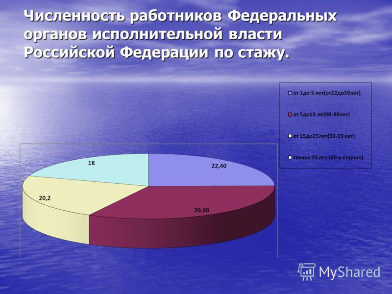 Численность работников Федеральных органов исполнительной власти Российской Федерации по стажу.
