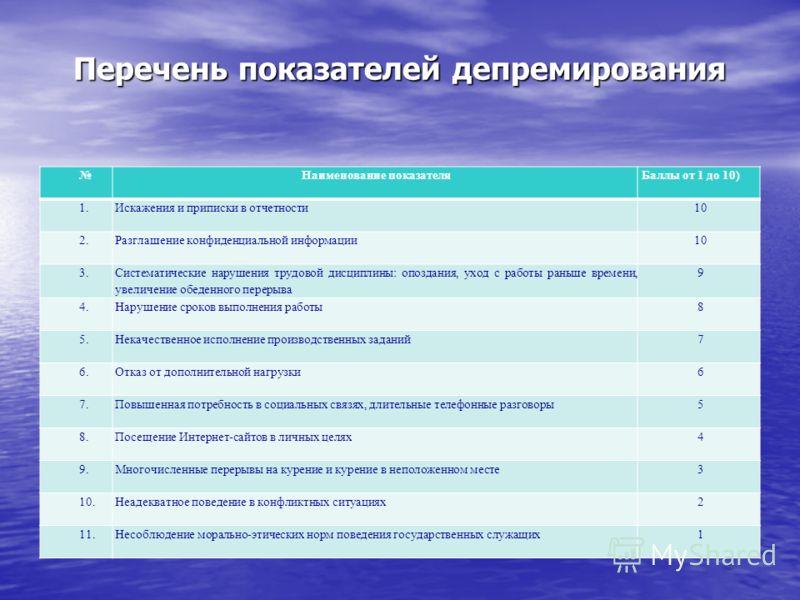 Перечень показателей депремирования Наименование показателяБаллы от 1 до 10) 1.Искажения и приписки в отчетности10 2.Разглашение конфиденциальной информации10 3. Систематические нарушения трудовой дисциплины: опоздания, уход с работы раньше времени,