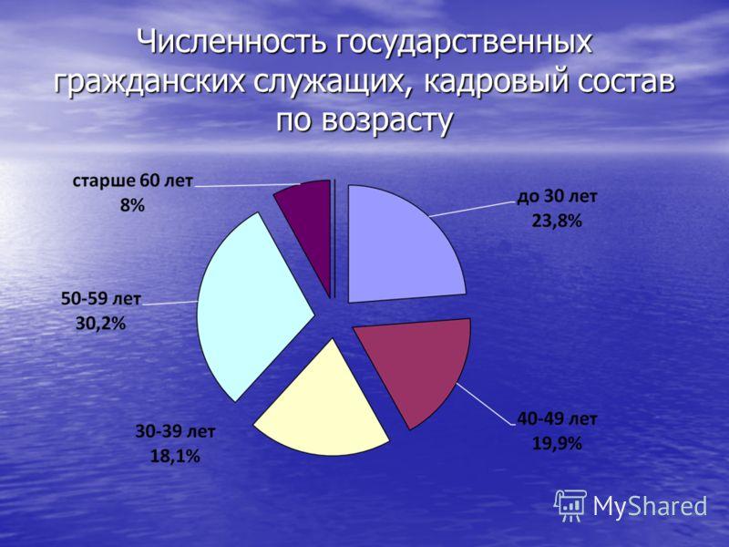 Численность государственных гражданских служащих, кадровый состав по возрасту