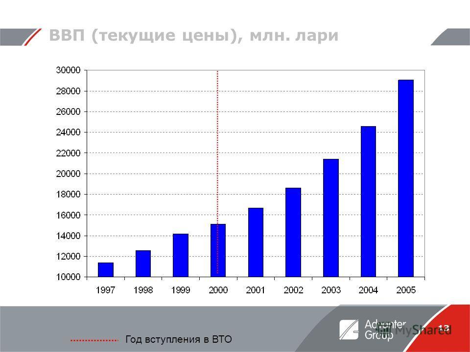 13 ВВП (текущие цены), млн. лари Год вступления в ВТО