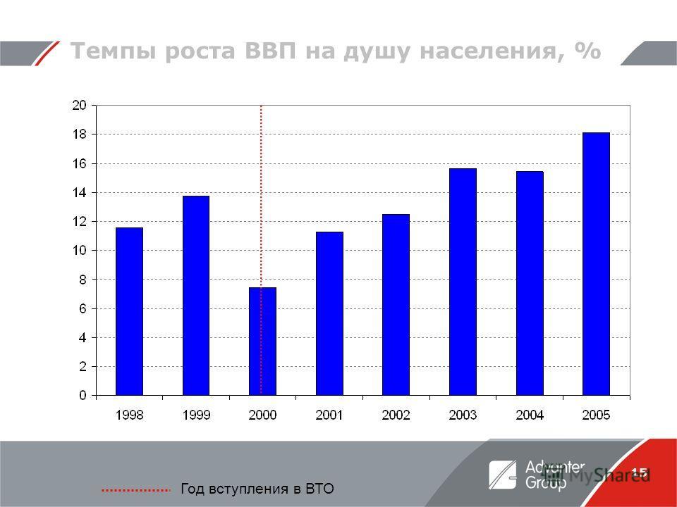 15 Год вступления в ВТО Темпы роста ВВП на душу населения, %