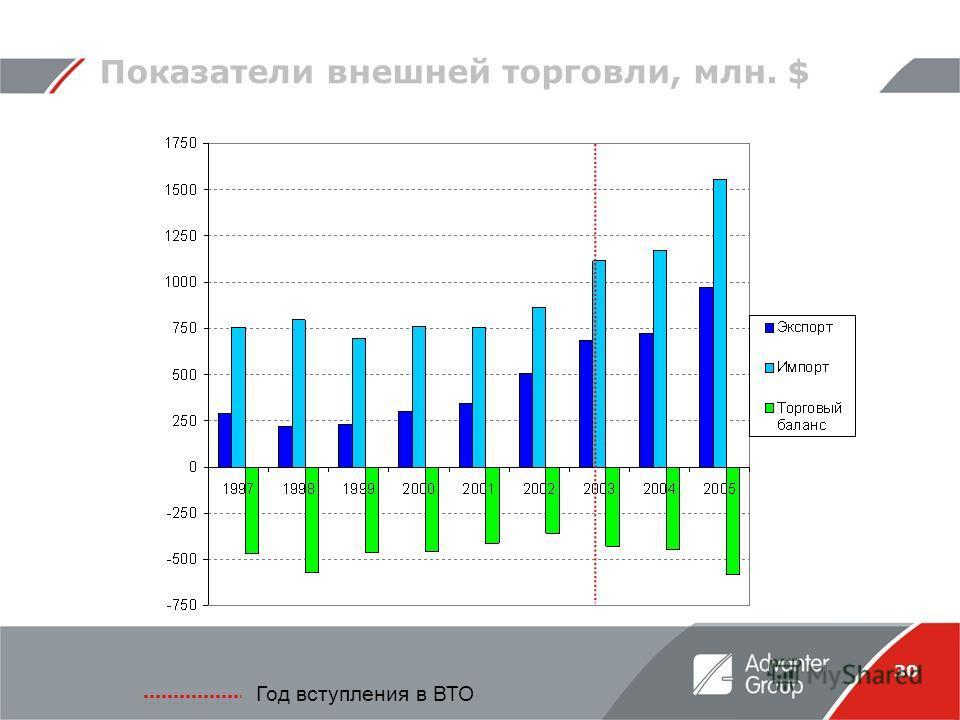 30 Показатели внешней торговли, млн. $ Год вступления в ВТО
