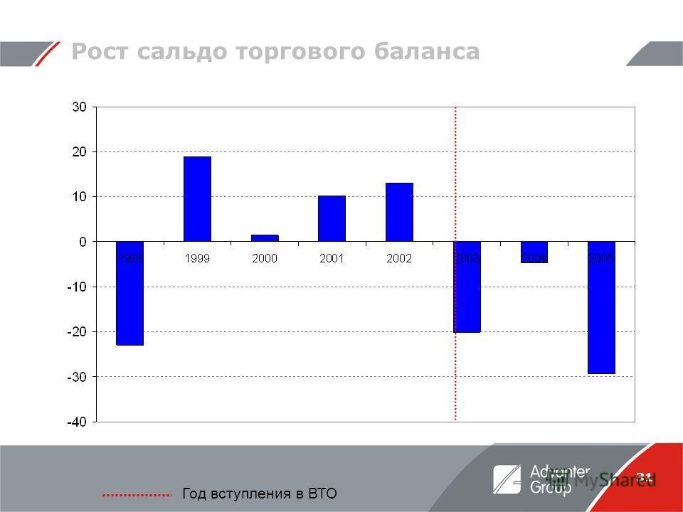 31 Рост сальдо торгового баланса Год вступления в ВТО