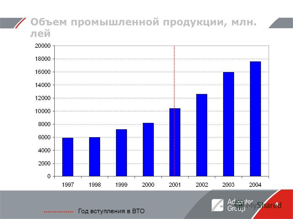 4 Объем промышленной продукции, млн. лей Год вступления в ВТО