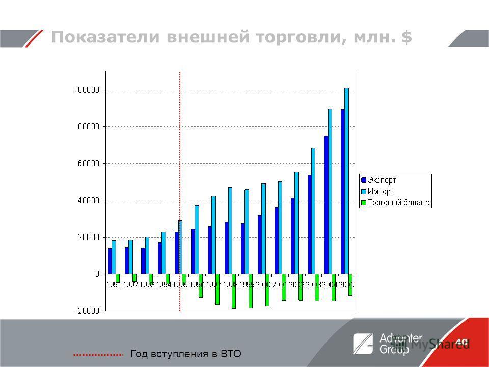 40 Показатели внешней торговли, млн. $ Год вступления в ВТО