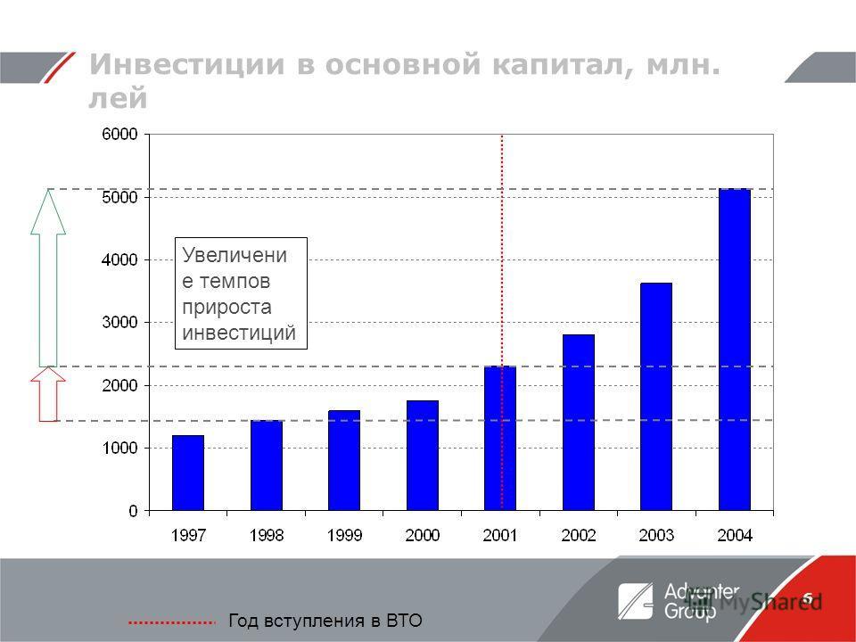 6 Инвестиции в основной капитал, млн. лей Год вступления в ВТО Увеличени е темпов прироста инвестиций