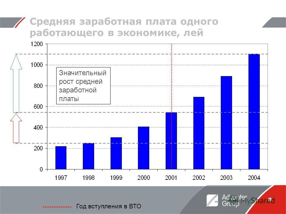 8 Средняя заработная плата одного работающего в экономике, лей Год вступления в ВТО Значительный рост средней заработной платы