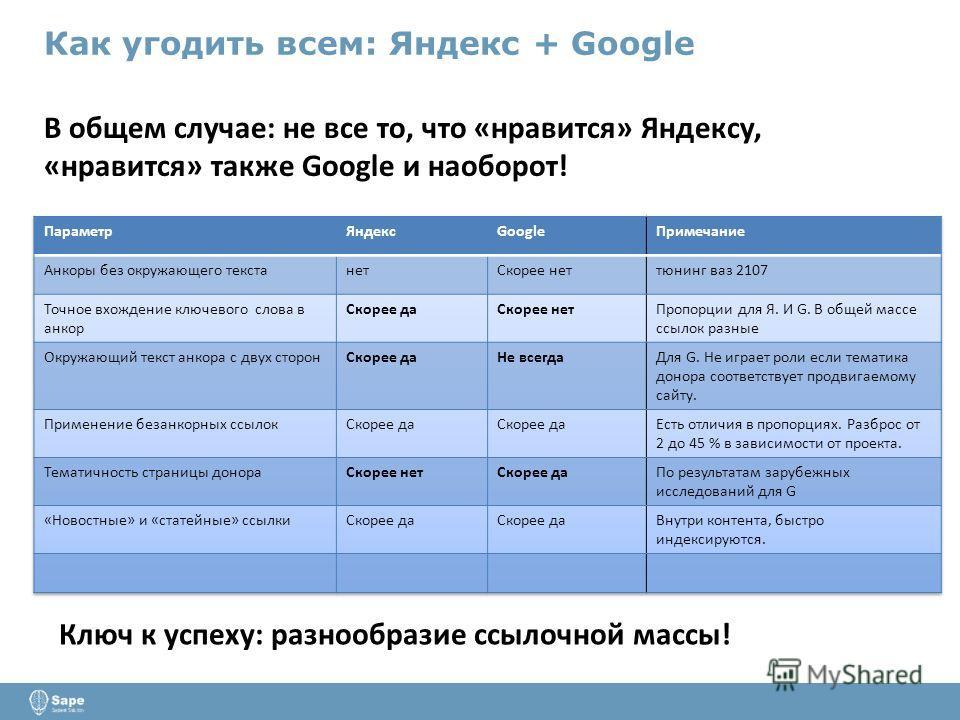 Как угодить всем: Яндекс + Google В общем случае: не все то, что «нравится» Яндексу, «нравится» также Google и наоборот! Ключ к успеху: разнообразие ссылочной массы!