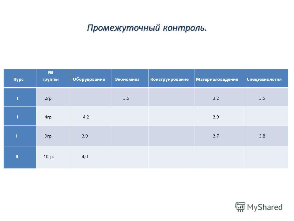 Промежуточный контроль. Курс группы Оборудование Экономика Конструирование Материаловедение Спецтехнология I 2гр. 3,5 3,2 3,5 I 4гр. 4,2 3,9 I 9гр. 3,9 3,7 3,8 II 10гр. 4,0