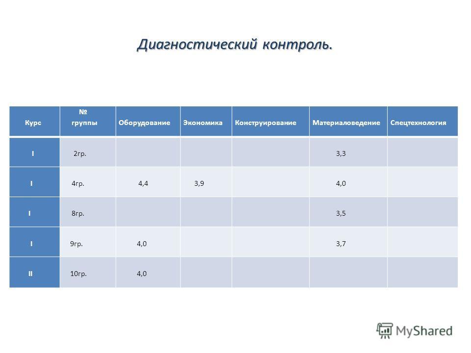 Диагностический контроль. Курс группы Оборудование Экономика Конструирование Материаловедение Спецтехнология I 2гр. 3,3 I 4гр. 4,4 3,9 4,0 I 8гр. 3,5 I 9гр. 4,0 3,7 II 10гр. 4,0
